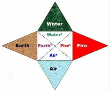 Life-Vital Four-Triangular Star, as a Creative Upshot of the Three Basic Dialectical Principles, Aspects, Properties and Manifestations in the Time DIA Space